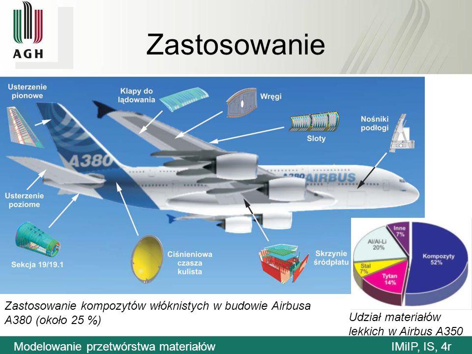Zastosowanie Zastosowanie kompozytów włóknistych w budowie Airbusa A380 (około 25 %) Udział materiałów lekkich w Airbus A350 Modelowanie przetwórstwa materiałówIMiIP, IS, 4r