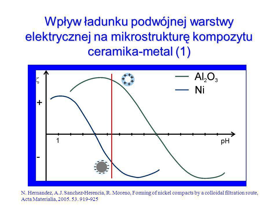 Wpływ ładunku podwójnej warstwy elektrycznej na mikrostrukturę kompozytu ceramika-metal (1) N.