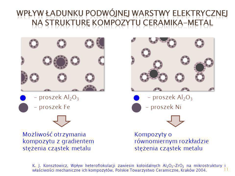 11 - proszek Al 2 O 3 - proszek Fe- proszek Ni - proszek Al 2 O 3 K. J. Konsztowicz, Wpływ heteroflokulacji zawiesin koloidalnych Al 2 O 3 -ZrO 2 na m