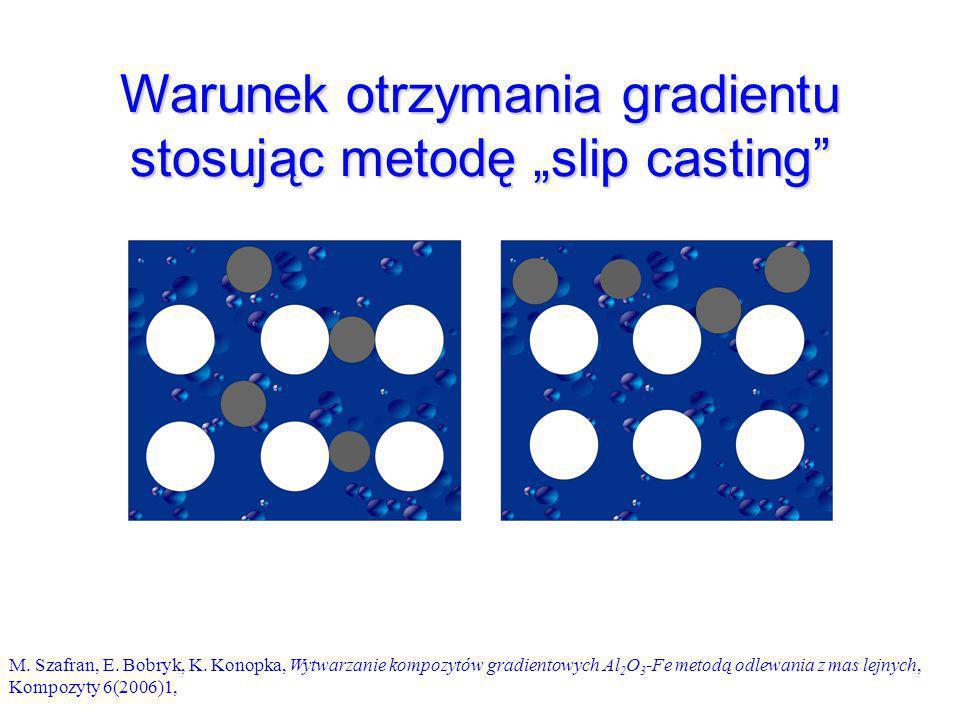 Warunek otrzymania gradientu stosując metodę slip casting M.