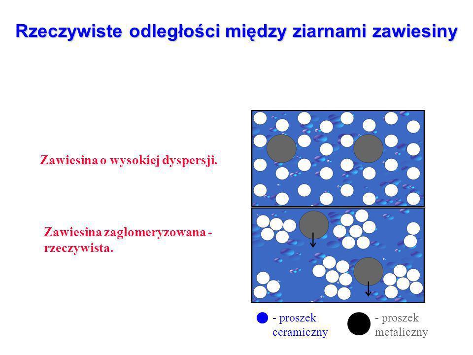 Rzeczywiste odległości między ziarnami zawiesiny Zawiesina o wysokiej dyspersji.