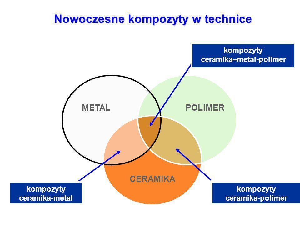 Nowoczesne materiały stomatologiczne oparte są na kompozytach, w których fazą ciągłą jest polimer, a proszki ceramiczne są wypełniaczami.