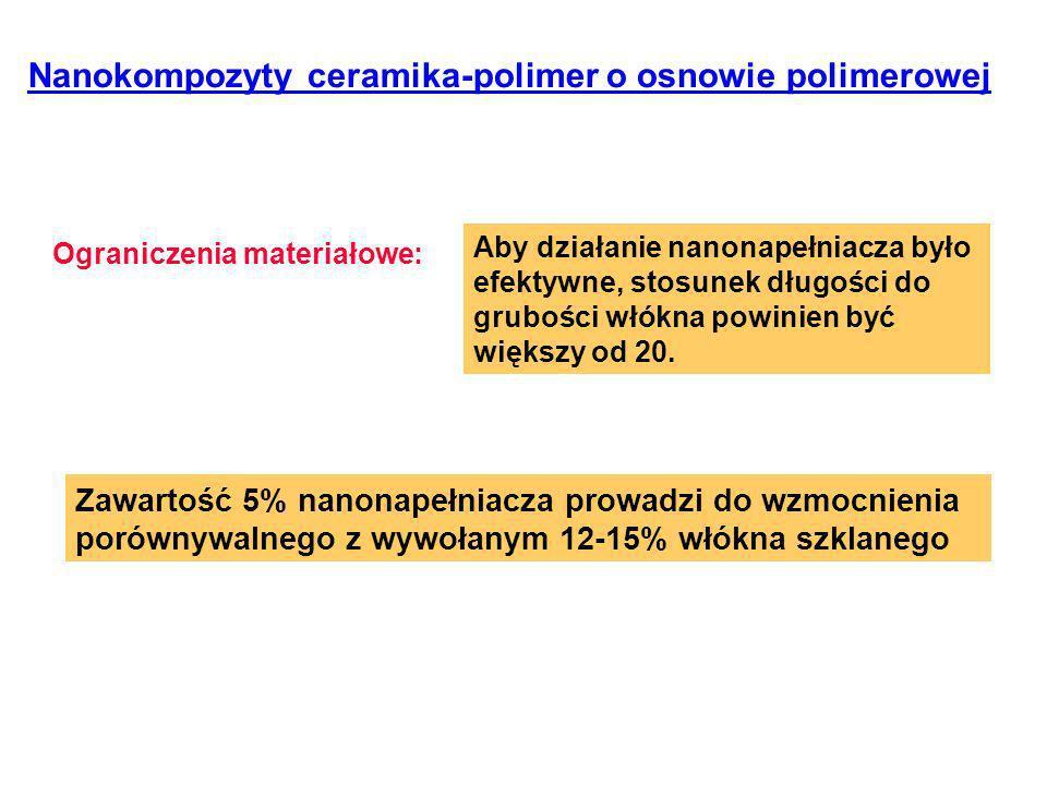 Nanokompozyty ceramika-polimer o osnowie polimerowej Ograniczenia materiałowe: Aby działanie nanonapełniacza było efektywne, stosunek długości do grubości włókna powinien być większy od 20.