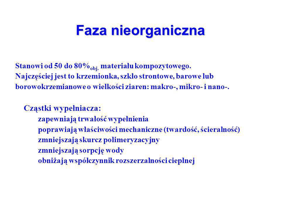Faza nieorganiczna Stanowi od 50 do 80% obj. materiału kompozytowego.