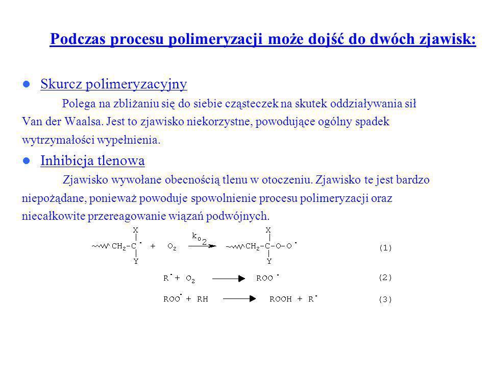 Podczas procesu polimeryzacji może dojść do dwóch zjawisk: Skurcz polimeryzacyjny Polega na zbliżaniu się do siebie cząsteczek na skutek oddziaływania sił Van der Waalsa.