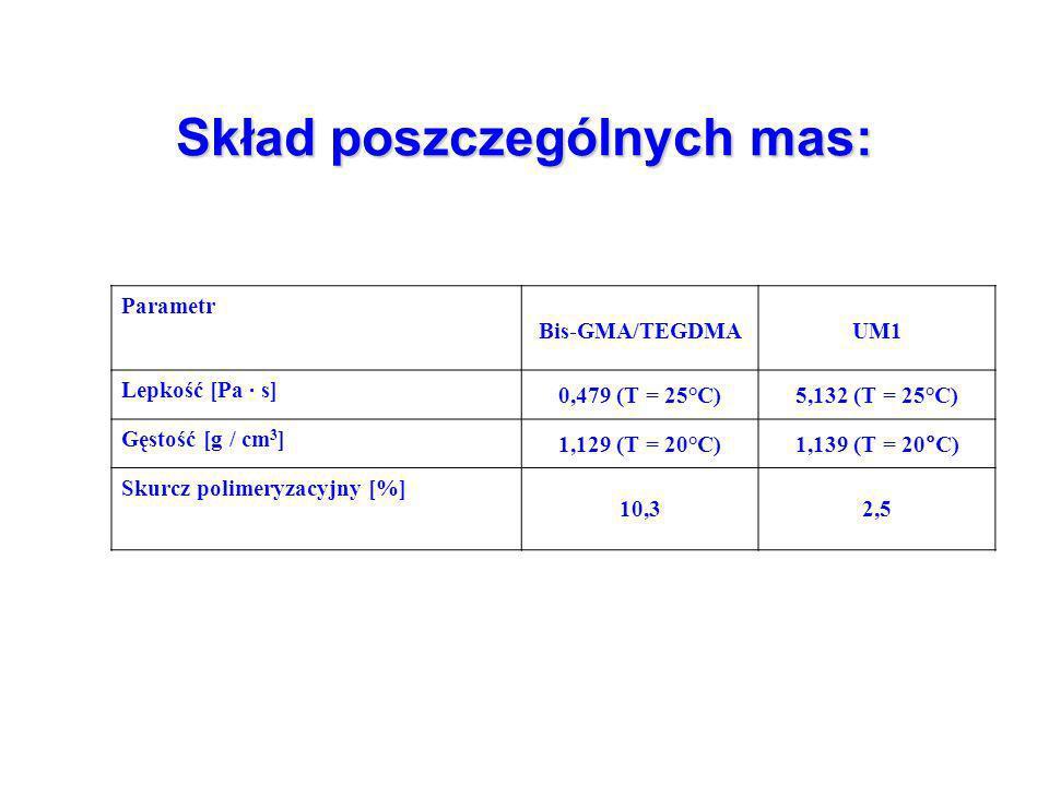 Skład poszczególnych mas: Parametr Bis-GMA/TEGDMAUM1 Lepkość [Pa · s] 0,479 (T = 25°C)5,132 (T = 25°C) Gęstość [g / cm 3 ] 1,129 (T = 20°C)1,139 (T = 20°C) Skurcz polimeryzacyjny [%] 10,32,5