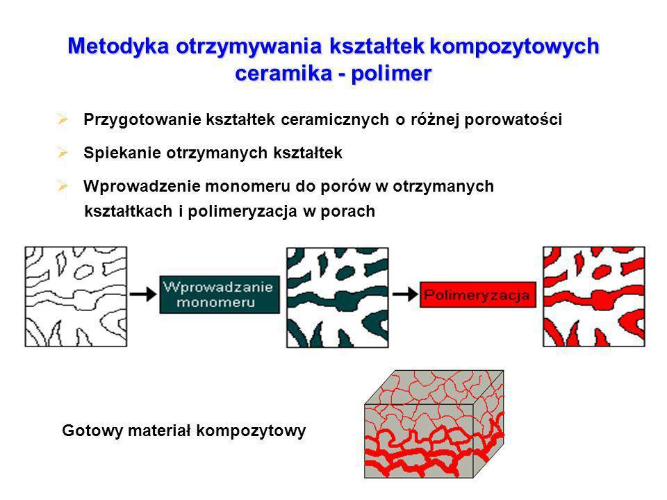 Metodyka otrzymywania kształtek kompozytowych ceramika - polimer Przygotowanie kształtek ceramicznych o różnej porowatości Spiekanie otrzymanych kształtek Wprowadzenie monomeru do porów w otrzymanych kształtkach i polimeryzacja w porach Gotowy materiał kompozytowy