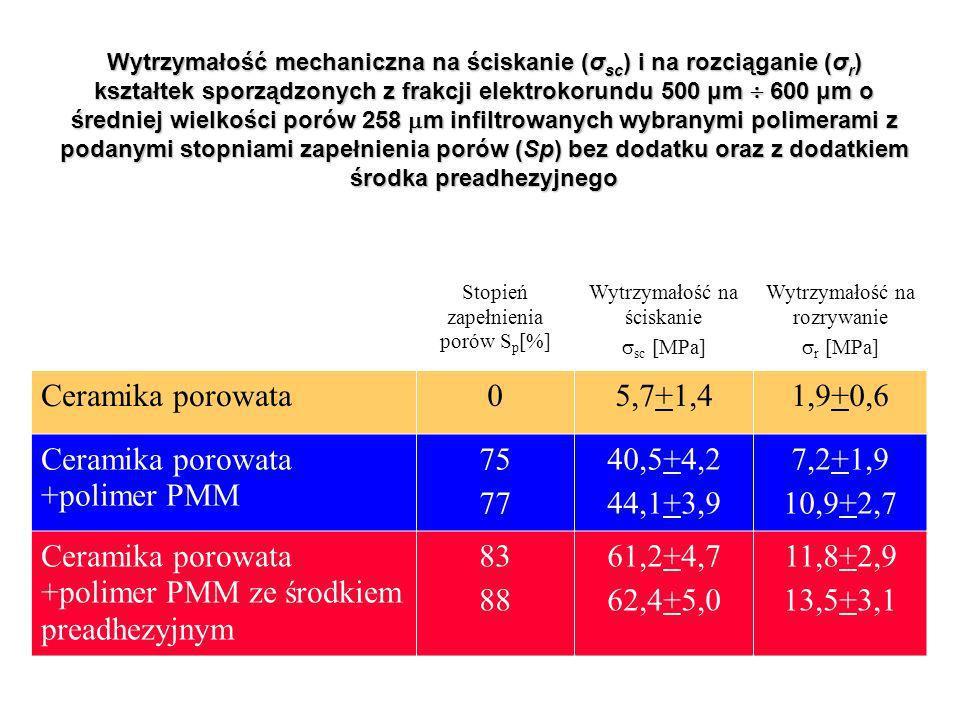 Stopień zapełnienia porów S p [%] Wytrzymałość na ściskanie sc [MPa] Wytrzymałość na rozrywanie r [MPa] Ceramika porowata05,7+1,41,9+0,6 Ceramika porowata +polimer PMM 75 77 40,5+4,2 44,1+3,9 7,2+1,9 10,9+2,7 Ceramika porowata +polimer PMM ze środkiem preadhezyjnym 83 88 61,2+4,7 62,4+5,0 11,8+2,9 13,5+3,1 Wytrzymałość mechaniczna na ściskanie (σ sc ) i na rozciąganie (σ r ) kształtek sporządzonych z frakcji elektrokorundu 500 μm 600 μm o średniej wielkości porów 258 m infiltrowanych wybranymi polimerami z podanymi stopniami zapełnienia porów (Sp) bez dodatku oraz z dodatkiem środka preadhezyjnego