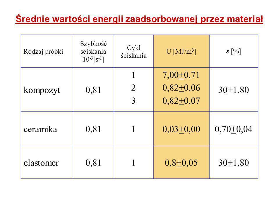 Średnie wartości energii zaadsorbowanej przez materiał Rodzaj próbki Szybkość ściskania 10 -3 [s -1 ] Cykl ściskania U [MJ/m 3 ] [%] kompozyt0,81 123123 7,00+0,71 0,82+0,06 0,82+0,07 30+1,80 ceramika0,8110,03+0,000,70+0,04 elastomer0,8110,8+0,0530+1,80
