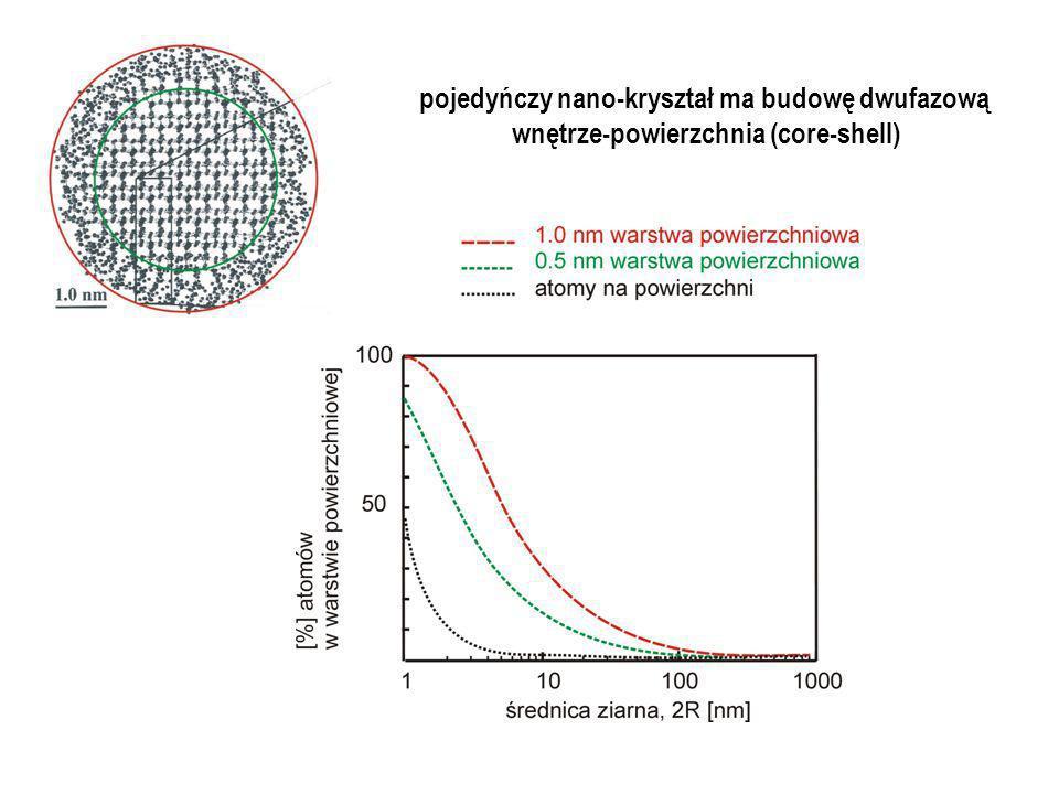 pojedyńczy nano-kryształ ma budowę dwufazową wnętrze-powierzchnia (core-shell)