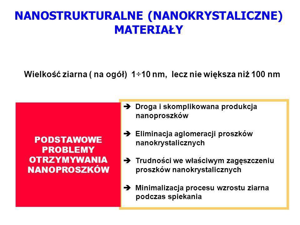 NANOSTRUKTURALNE (NANOKRYSTALICZNE) MATERIAŁY Wielkość ziarna ( na ogół) 1÷10 nm, lecz nie większa niż 100 nm Droga i skomplikowana produkcja nanoproszków Eliminacja aglomeracji proszków nanokrystalicznych Trudności we właściwym zagęszczeniu proszków nanokrystalicznych Minimalizacja procesu wzrostu ziarna podczas spiekania PODSTAWOWE PROBLEMY OTRZYMYWANIA NANOPROSZKÓW