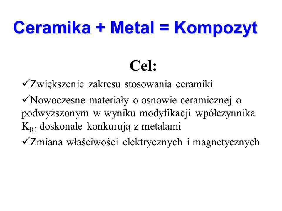 Ceramika + Metal = Kompozyt Cel: Zwiększenie zakresu stosowania ceramiki Nowoczesne materiały o osnowie ceramicznej o podwyższonym w wyniku modyfikacji wpółczynnika K IC doskonale konkurują z metalami Zmiana właściwości elektrycznych i magnetycznych