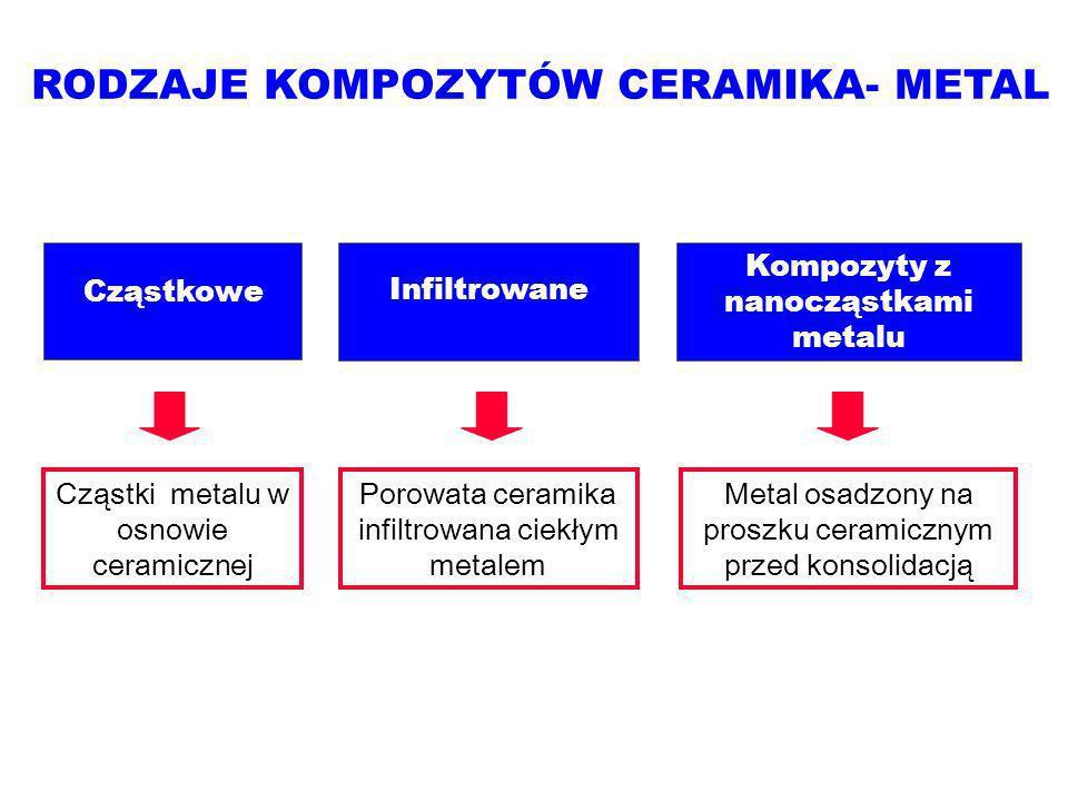 RODZAJE KOMPOZYTÓW CERAMIKA- METAL Cząstkowe Infiltrowane Kompozyty z nanocząstkami metalu Cząstki metalu w osnowie ceramicznej Porowata ceramika infiltrowana ciekłym metalem Metal osadzony na proszku ceramicznym przed konsolidacją