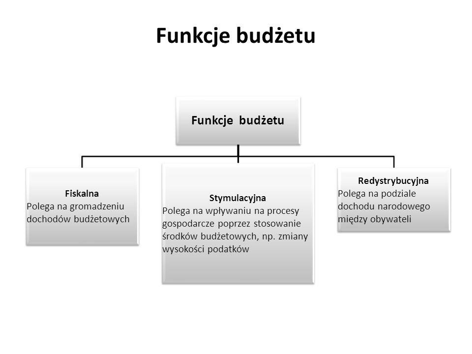 Funkcje budżetu Fiskalna Polega na gromadzeniu dochodów budżetowych Stymulacyjna Polega na wpływaniu na procesy gospodarcze poprzez stosowanie środków budżetowych, np.