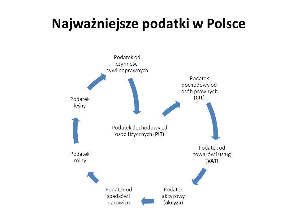 Najważniejsze podatki w Polsce Podatek dochodowy od osób fizycznych (PIT) Podatek dochodowy od osób prawnych (CIT) Podatek od towarów i usług (VAT) Podatek akcyzowy (akcyza) Podatek od spadków i darowizn Podatek rolny Podatek leśny Podatek od czynności cywilnoprawnych