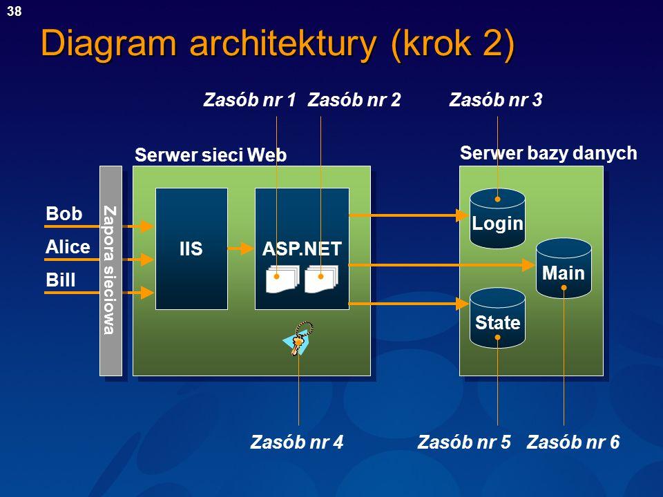 39 Analiza (krok 3) Bob Alice Bill IISASP.NET Serwer sieci Web Serwer bazy danych Zaufanie Uwierzytelnianie za pomocą formularzy Autoryzacja adresów URL DPAPIUwierzytelnianie Windows Zapora sieciowa Login State Main