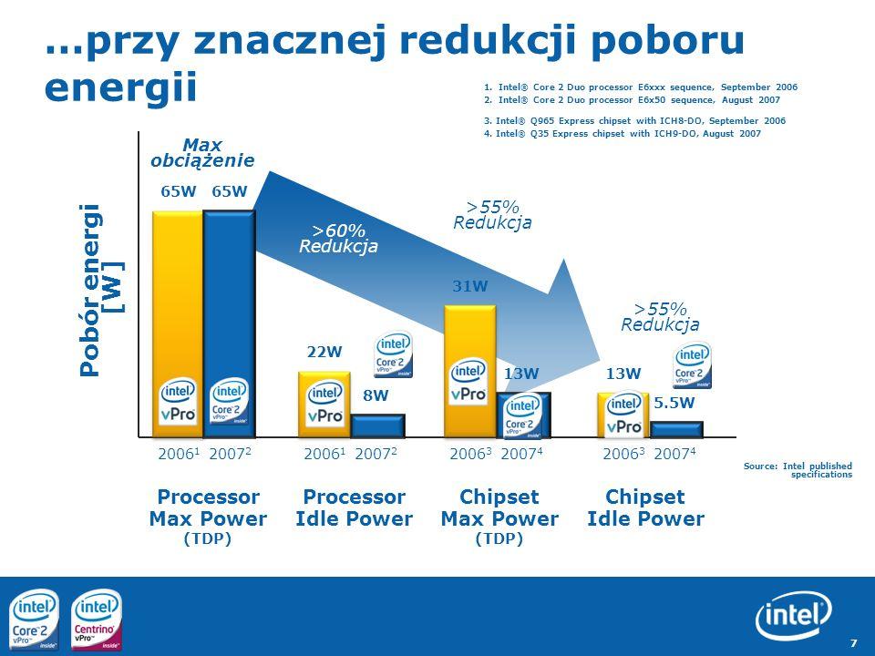 7 …przy znacznej redukcji poboru energii Pobór energi [W] Processor Max Power (TDP) 65W 2006 1 2007 2 Processor Idle Power 65W 22W 8W 2006 1 2007 2 Ch
