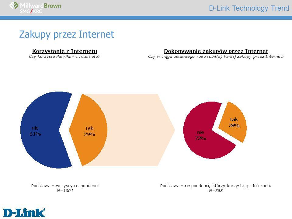 D-Link Technology Trend Zakupy przez Internet Podstawa – wszyscy respondenci N=1004 Podstawa – respondenci, którzy korzystają z Internetu N=388 Korzystanie z Internetu Czy korzysta Pan/Pani z Internetu.