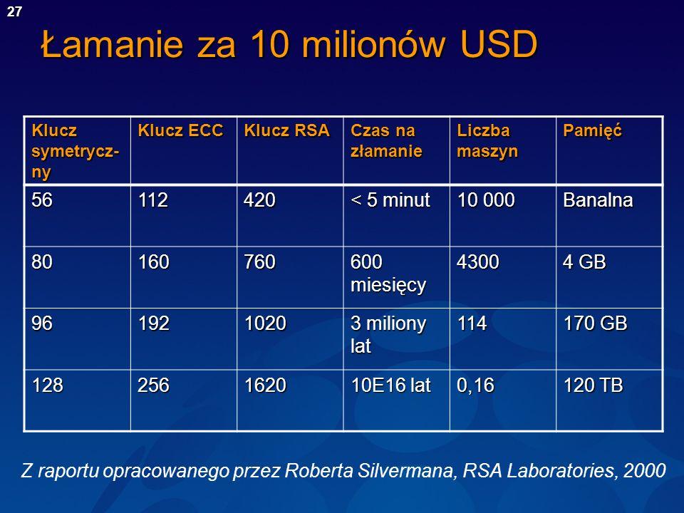 27 Łamanie za 10 milionów USD Klucz symetrycz- ny Klucz ECC Klucz RSA Czas na złamanie Liczba maszyn Pamięć 56112420 < 5 minut 10 000 Banalna 80160760