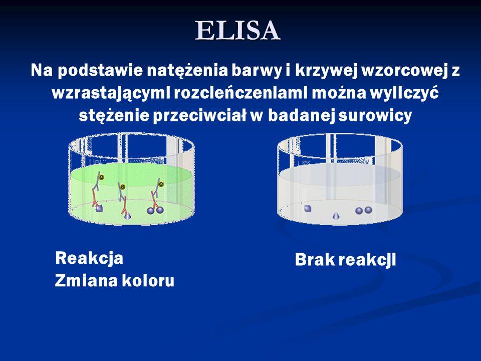 ELISA Reakcja Zmiana koloru Brak reakcji Na podstawie natężenia barwy i krzywej wzorcowej z wzrastającymi rozcieńczeniami można wyliczyć stężenie prze