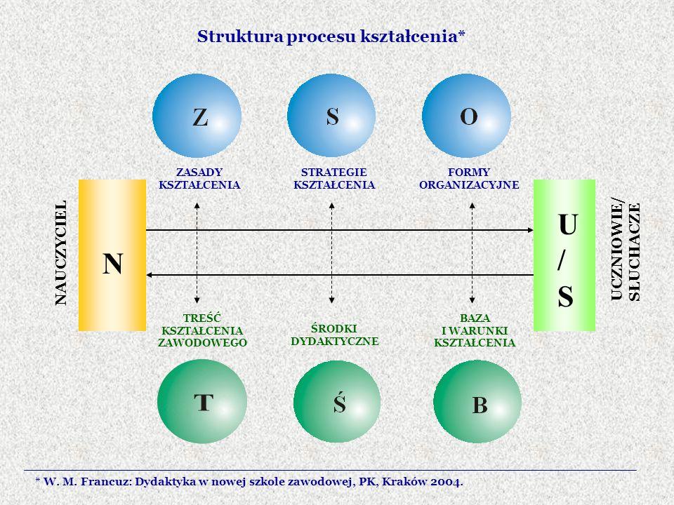 Struktura procesu kształcenia* N U/SU/S NAUCZYCIEL UCZNIOWIE/SŁUCHACZE ZASADY KSZTAŁCENIA STRATEGIE KSZTAŁCENIA FORMY ORGANIZACYJNE TREŚĆ KSZTAŁCENIA