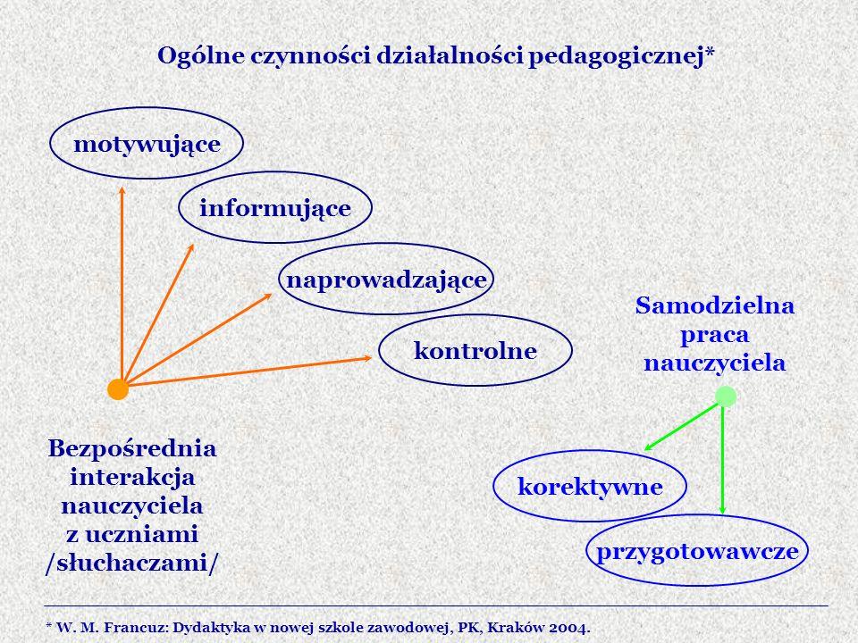 Ogólne czynności działalności pedagogicznej* Bezpośrednia interakcja nauczyciela z uczniami /słuchaczami/ Samodzielna praca nauczyciela motywujące inf