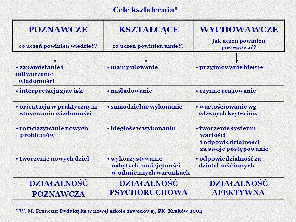 Cele kształcenia* zapamiętanie i odtwarzanie wiadomości manipulowanie przyjmowanie bierne interpretacja zjawisk naśladowanie czynne reagowanie orienta