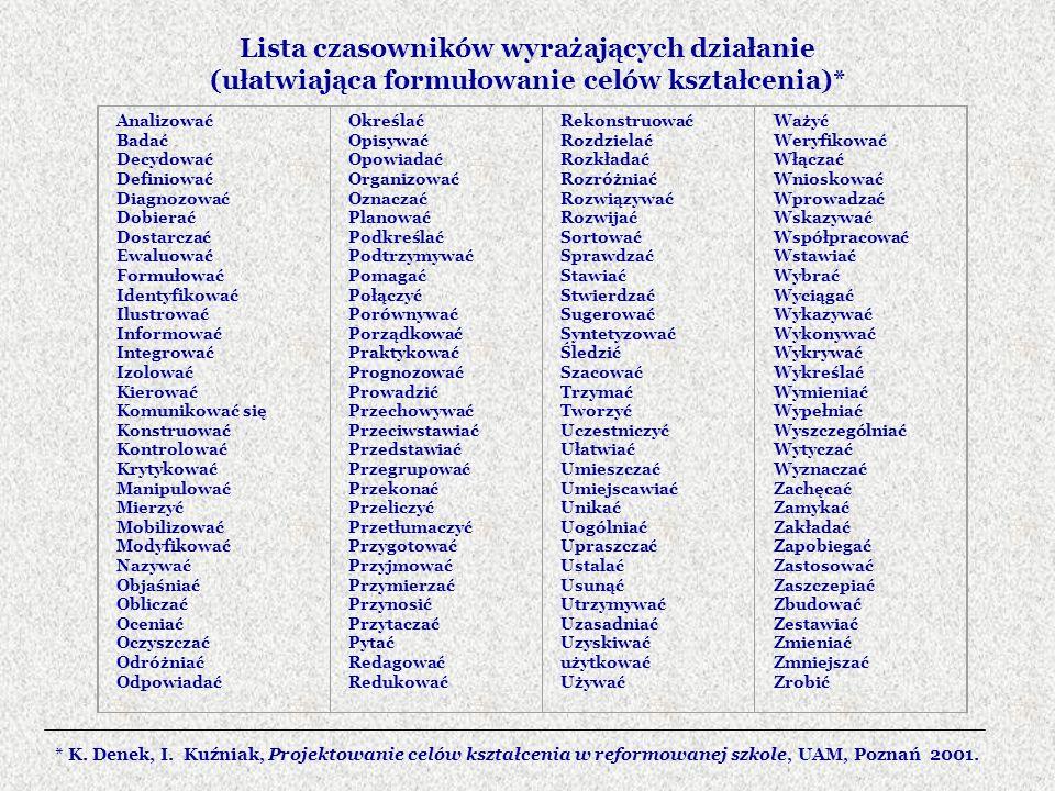 Lista czasowników wyrażających działanie (ułatwiająca formułowanie celów kształcenia)* Analizować Badać Decydować Definiować Diagnozować Dobierać Dost
