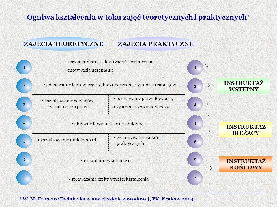 Ogniwa kształcenia w toku zajęć teoretycznych i praktycznych* ZAJĘCIA TEORETYCZNEZAJĘCIA PRAKTYCZNE uświadamianie celów (zadań) kształcenia motywacja