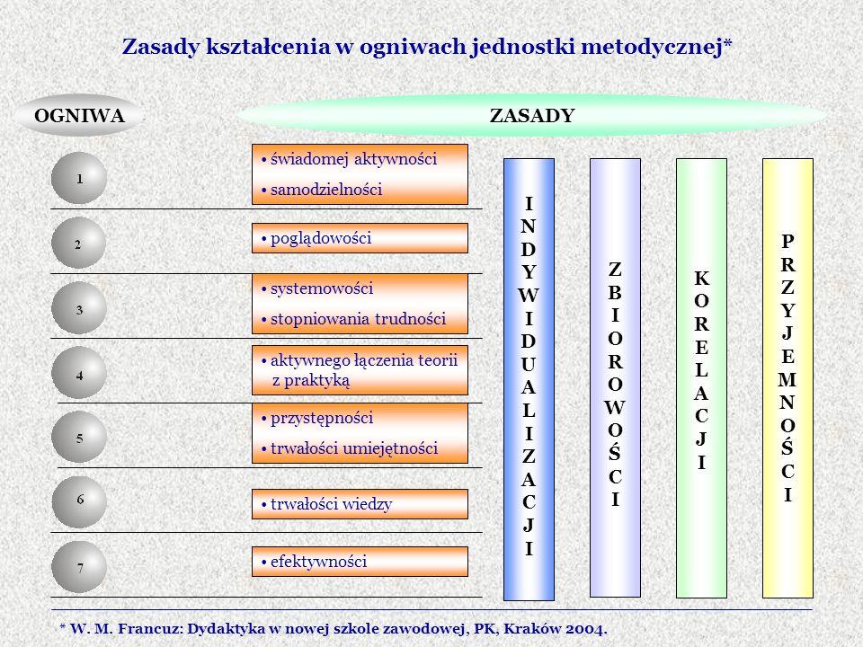 Zasady kształcenia w ogniwach jednostki metodycznej* OGNIWAZASADY świadomej aktywności samodzielności poglądowości systemowości stopniowania trudności