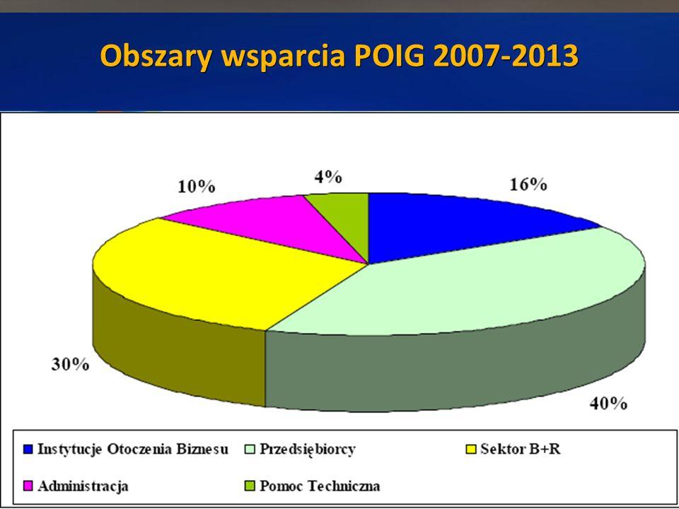 Obszary wsparcia POIG 2007-2013 5