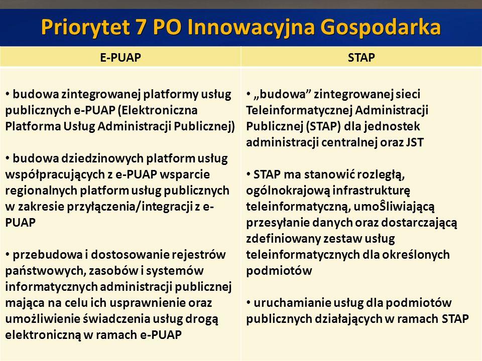 Priorytet 7 PO Innowacyjna Gospodarka 6 E-PUAPSTAP budowa zintegrowanej platformy usług publicznych e-PUAP (Elektroniczna Platforma Usług Administracji Publicznej) budowa dziedzinowych platform usług współpracujących z e-PUAP wsparcie regionalnych platform usług publicznych w zakresie przyłączenia/integracji z e- PUAP przebudowa i dostosowanie rejestrów państwowych, zasobów i systemów informatycznych administracji publicznej mająca na celu ich usprawnienie oraz umożliwienie świadczenia usług drogą elektroniczną w ramach e-PUAP budowa zintegrowanej sieci Teleinformatycznej Administracji Publicznej (STAP) dla jednostek administracji centralnej oraz JST STAP ma stanowić rozległą, ogólnokrajową infrastrukturę teleinformatyczną, umoŜliwiającą przesyłanie danych oraz dostarczającą zdefiniowany zestaw usług teleinformatycznych dla określonych podmiotów uruchamianie usług dla podmiotów publicznych działających w ramach STAP