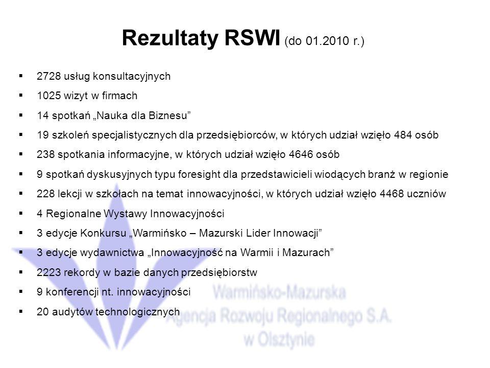 Rezultaty RSWI (do 01.2010 r.) 2728 usług konsultacyjnych 1025 wizyt w firmach 14 spotkań Nauka dla Biznesu 19 szkoleń specjalistycznych dla przedsiębiorców, w których udział wzięło 484 osób 238 spotkania informacyjne, w których udział wzięło 4646 osób 9 spotkań dyskusyjnych typu foresight dla przedstawicieli wiodących branż w regionie 228 lekcji w szkołach na temat innowacyjności, w których udział wzięło 4468 uczniów 4 Regionalne Wystawy Innowacyjności 3 edycje Konkursu Warmińsko – Mazurski Lider Innowacji 3 edycje wydawnictwa Innowacyjność na Warmii i Mazurach 2223 rekordy w bazie danych przedsiębiorstw 9 konferencji nt.