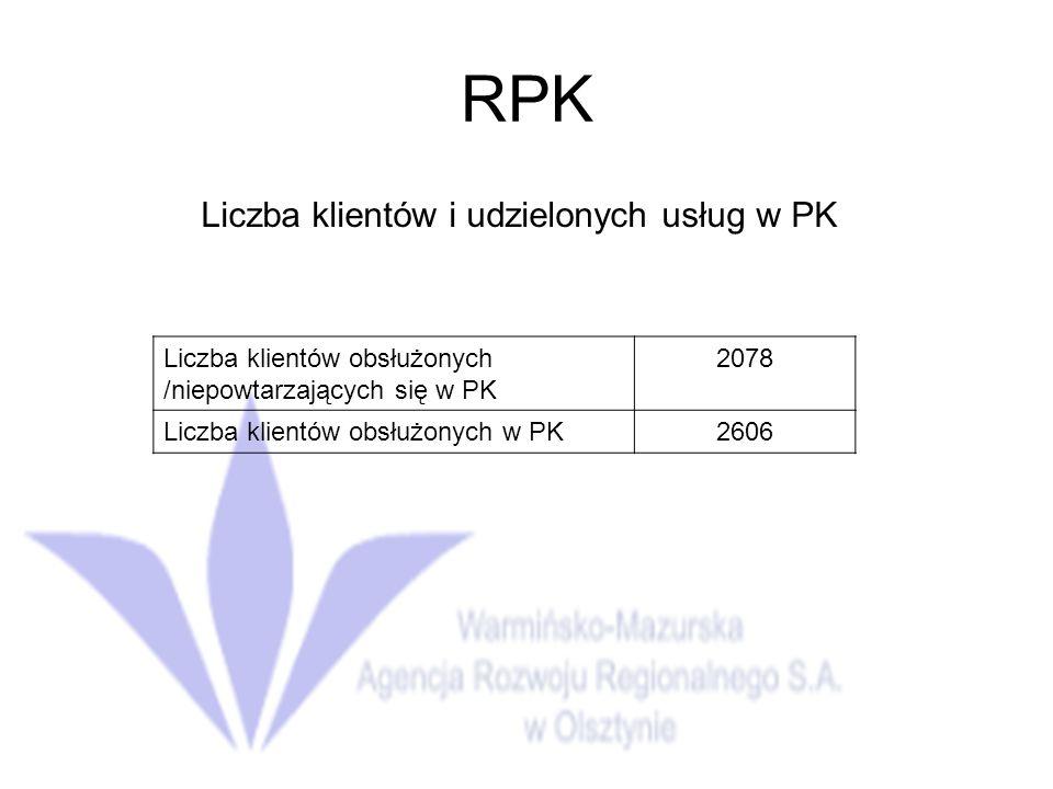 RPK Liczba klientów i udzielonych usług w PK Liczba klientów obsłużonych /niepowtarzających się w PK 2078 Liczba klientów obsłużonych w PK2606