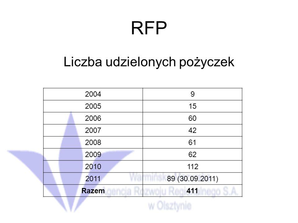 RFP Liczba udzielonych pożyczek 20049 200515 200660 200742 200861 200962 2010112 201189 (30.09.2011) Razem411