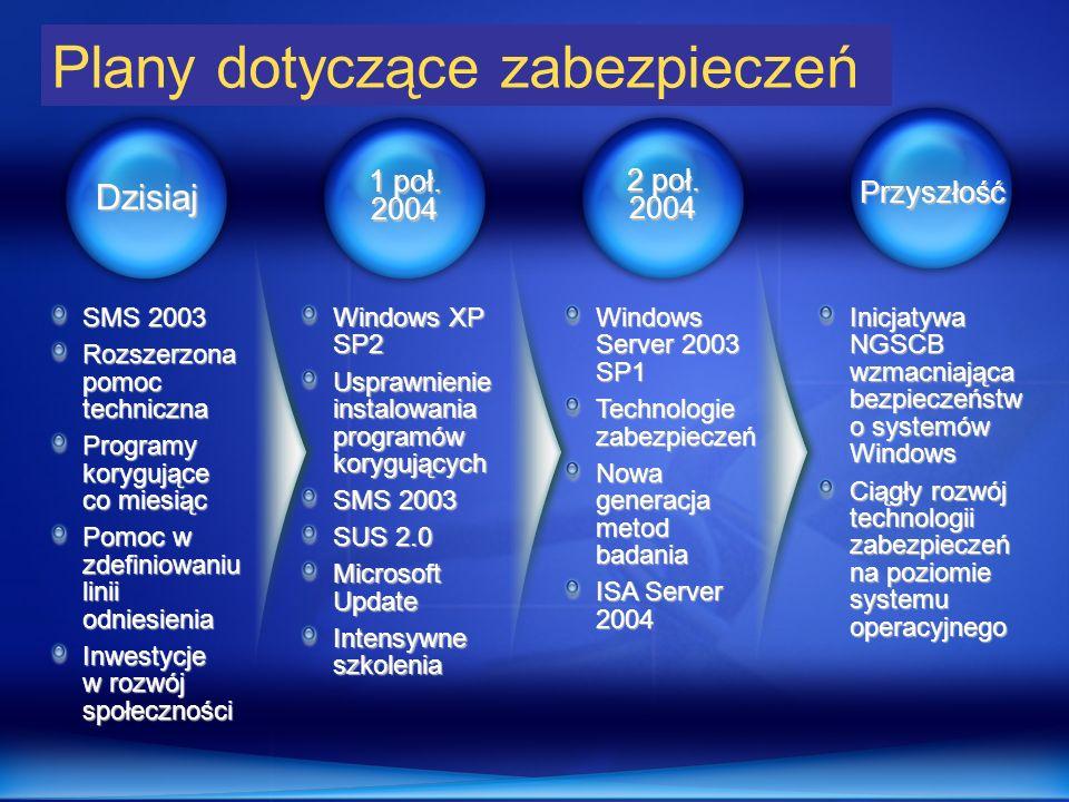 1 poł. 2004 2 poł. 2004 Przyszłość Dzisiaj SMS 2003 Rozszerzona pomoc techniczna Programy korygujące co miesiąc Pomoc w zdefiniowaniu linii odniesieni