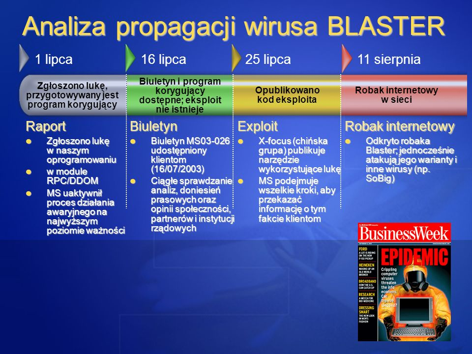 Analiza propagacji wirusa BLASTER Zgłoszono lukę, przygotowywany jest program korygujący Biuletyn i program korygujący dostępne; eksploit nie istnieje