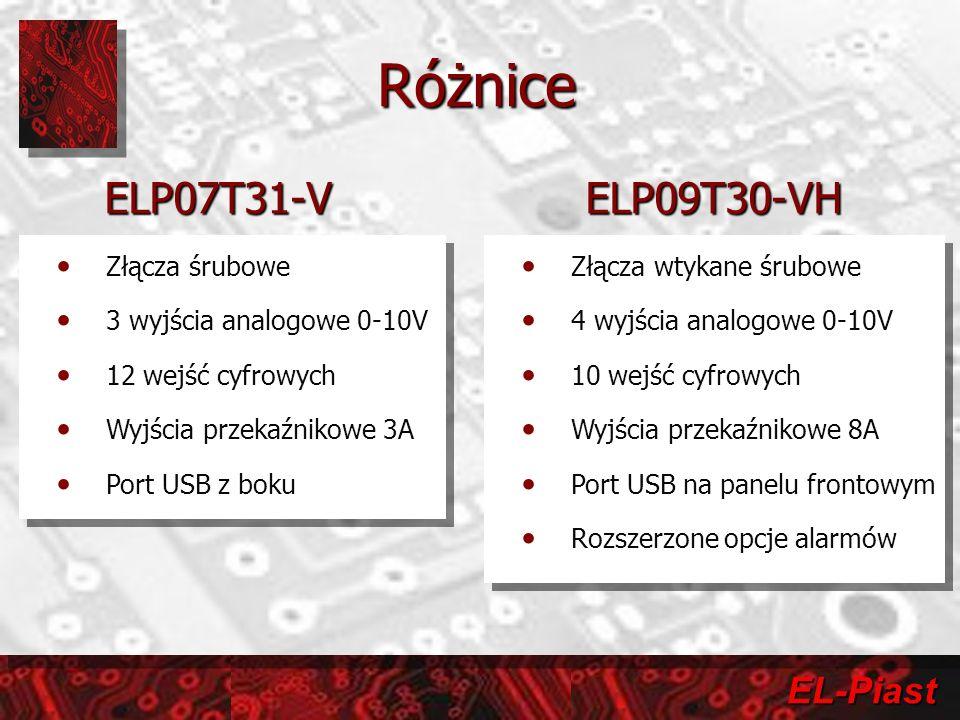 EL-Piast Zasoby sterownika RodzajLiczbaPodstawowe parametry Wejścia Wejście cyfrowe10Napięcie 16-36VDC/AC Wejście analogowe5Napięcie 0-10VDC Wejście czujnikowe5Cyfrowe DS18B20 Wejście PTC Dla zabezpieczenia silników 2Zakres działania 500-5000Ohm Wyjścia Wyjście analogowe4 Napięcie 0-10VDC Rozdzielczość 10 bit Wyjście przekaźnikowe normalnie otwarte (NO) 6 Napięcie robocze 230V, Prąd roboczy 8A (AC1) Komunikacja Port komunikacyjny RS 4851Master Modbus RTU Port komunikacyjny RS 4851Slave dowolny protokół USB1Do programowania i diagnostyki