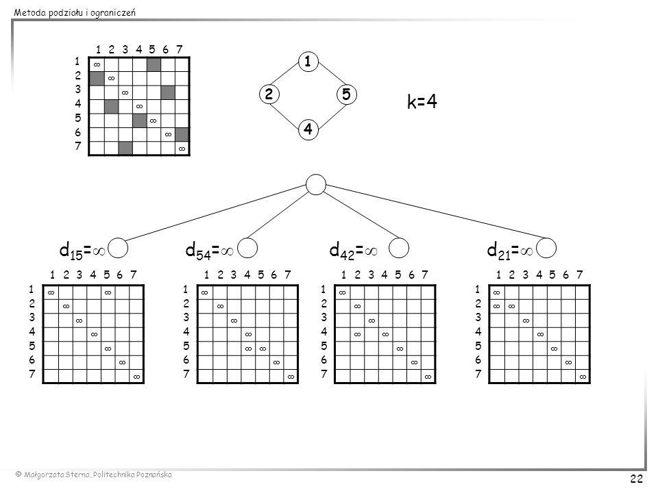 Małgorzata Sterna, Politechnika Poznańska 22 Metoda podziału i ograniczeń 1 2 45 1 2 3 4 5 6 7 1234567 k=4 d 15 = d 21 = d 54 = d 42 = 1 2 3 4 5 6 7 1