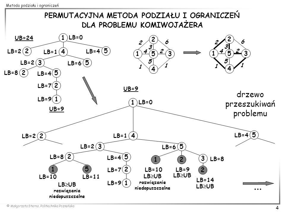 Małgorzata Sterna, Politechnika Poznańska 15 Metoda podziału i ograniczeń Funkcja dolnego ograniczenia (lower bound) Przyporządkowanie każdemu rozwiązaniu częściowemu liczby rzeczywistej reprezentującej dolne ograniczenie funkcji celu dla wszystkich rozwiązań kompletnych w zbiorze, takiej że: dla każdego następnika wierzchołka zachodzi dla każdego rozwiązania kompletnego zachodzi Do konstrukcji efektywnych dolnych ograniczeń wykorzystuje się wiedzę o problemie (kompromis między czasem obliczeń, a jakością ograniczenia).