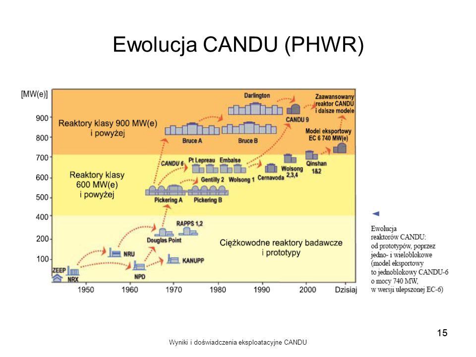 Wyniki i doświadczenia eksploatacyjne CANDU 15 Ewolucja CANDU (PHWR) 15
