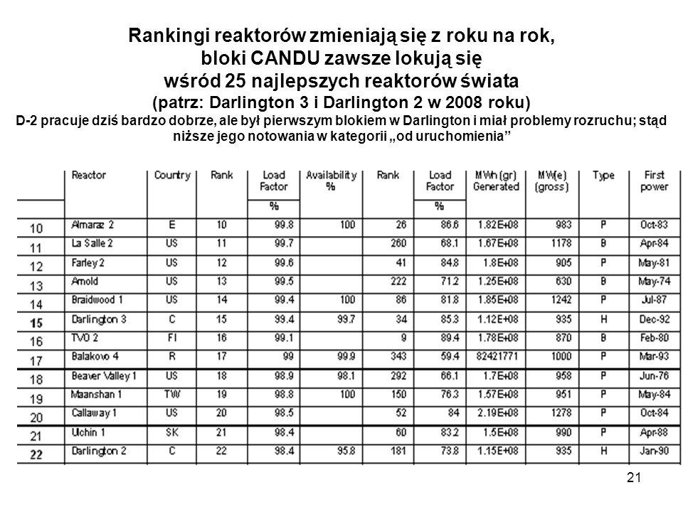 Rankingi reaktorów zmieniają się z roku na rok, bloki CANDU zawsze lokują się wśród 25 najlepszych reaktorów świata (patrz: Darlington 3 i Darlington