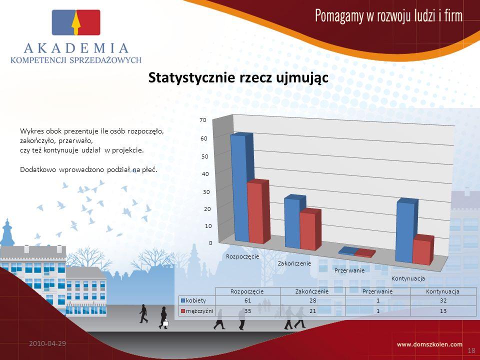 Statystycznie rzecz ujmując 2010-04-29 18 Wykres obok prezentuje ile osób rozpoczęło, zakończyło, przerwało, czy też kontynuuje udział w projekcie.