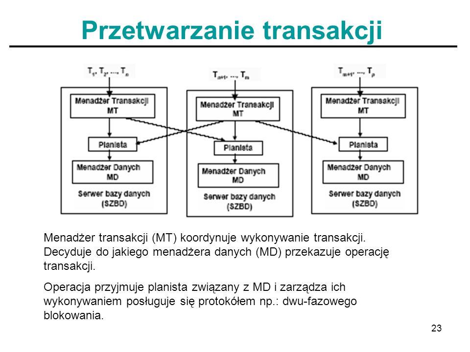 23 Przetwarzanie transakcji Menadżer transakcji (MT) koordynuje wykonywanie transakcji. Decyduje do jakiego menadżera danych (MD) przekazuje operację