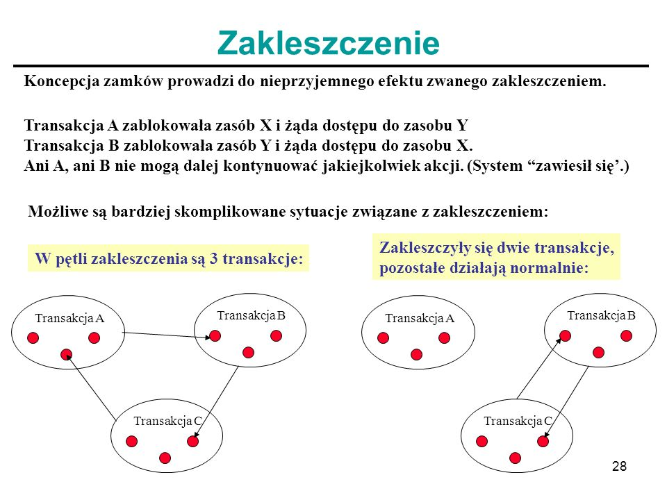 28 Zakleszczenie Koncepcja zamków prowadzi do nieprzyjemnego efektu zwanego zakleszczeniem. Transakcja A zablokowała zasób X i żąda dostępu do zasobu