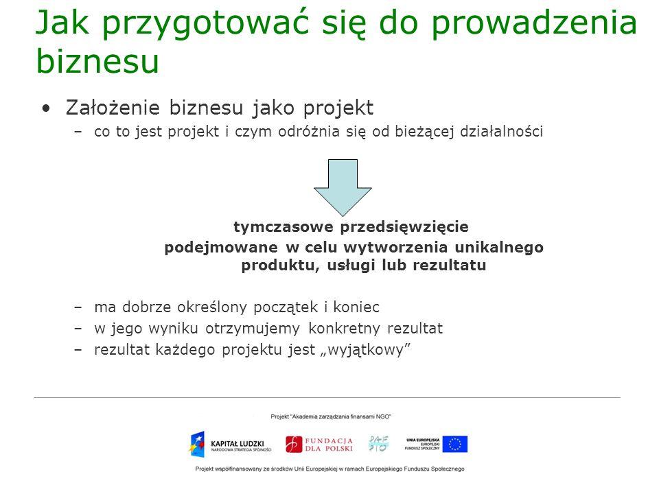 Jak przygotować się do prowadzenia biznesu Założenie biznesu jako projekt –magiczny trójkąt zarządzania projektem Czas KosztZakres –sukces projektu: w ramach ustalonego zakresu w ramach oszacowanego budżetu zgodnie z harmonogramem ryzyka są zarządzone PROJEKT
