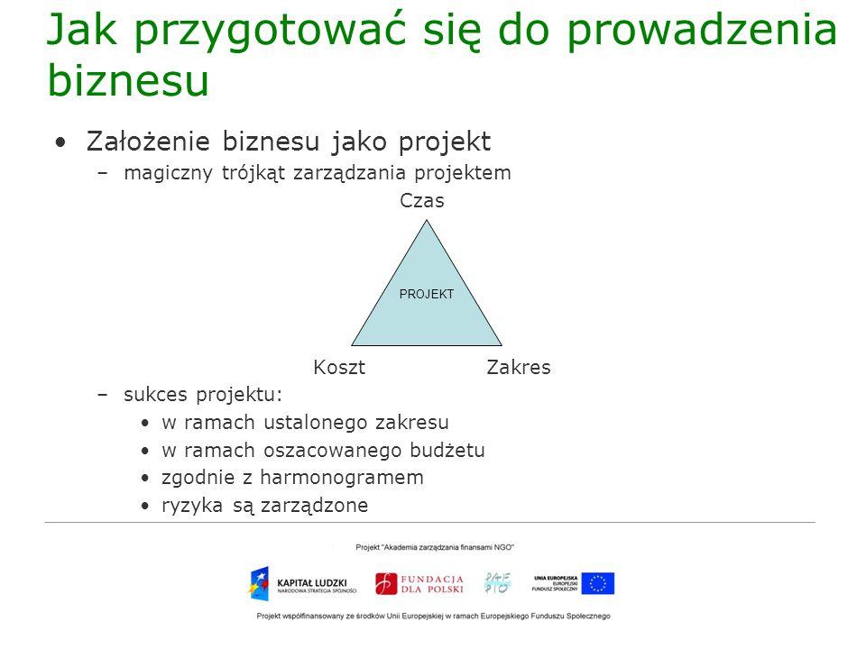 Jak przygotować się do prowadzenia biznesu 1.Zakres działalności a)wymyślamy CO to będzie za działalność, JAK będziemy ją prowadzić, DLA KOGO świadczyć usługi/sprzedawać swoje wyroby, z KIM chcemy to zrobić (CANVAS) b)analizujemy mocne i słabe strony swojego przedsięwzięcia (SWOT) 2.Budżet a)liczymy koszty: ILE pieniędzy potrzebujemy, NA CO i KIEDY chcemy je przeznaczyć b)liczymy oczekiwane przychody: ILE chcemy zarobić, NA CZYM i KIEDY 3.RyzykaRyzyka a)identyfikujemy ryzyka i planujemy odpowiedzi na nie (ZESTAWIENIE SZANS I ZAGROŻEŃ, REJESTR RYZYK) 4.Plan prac a)zbieramy zakres, budżet, ryzyka b)podejmujemy decyzję o formie org.-prawnej naszej działalności c)planujemy działania organizacyjne: Z KIM, GDZIE, CO, JAK, KIEDY (BIZNESPLAN) d)rejestrujemy działalność e)pozyskujemy środki finansowe