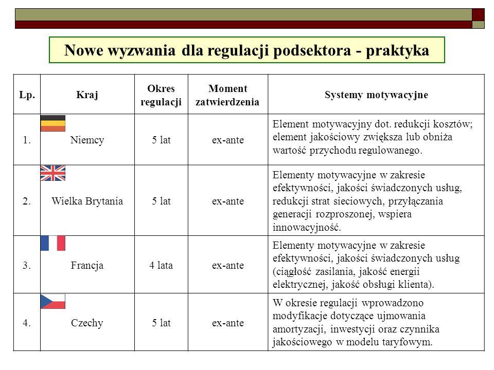 11 Nowe wyzwania dla regulacji podsektora - praktyka Lp.Kraj Okres regulacji Moment zatwierdzenia Systemy motywacyjne 1.Niemcy5 latex-ante Element mot