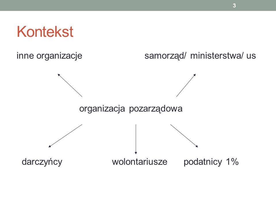 Kontekst inne organizacje samorząd/ ministerstwa/ us organizacja pozarządowa darczyńcy wolontariusze podatnicy 1% 3