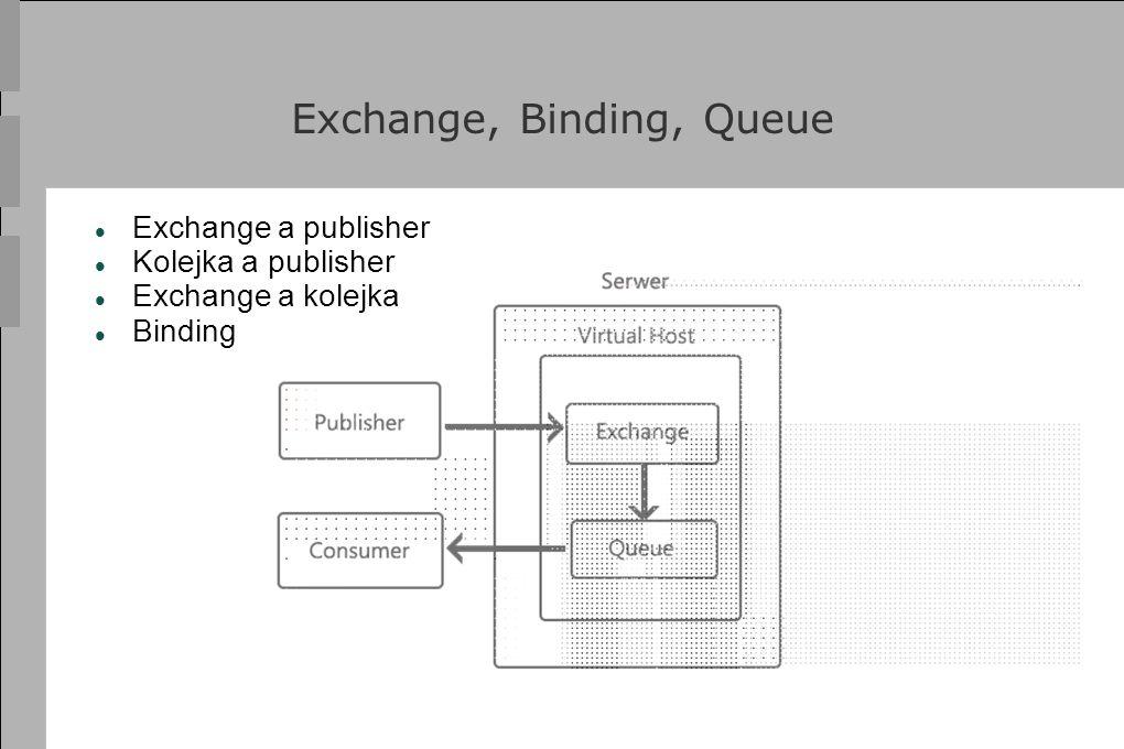 Exchange, Binding, Queue Exchange a publisher Kolejka a publisher Exchange a kolejka Binding